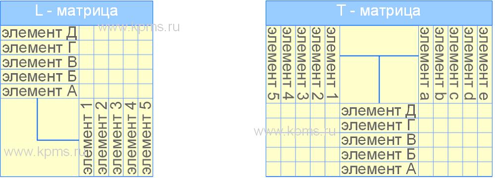 L и T матрицы