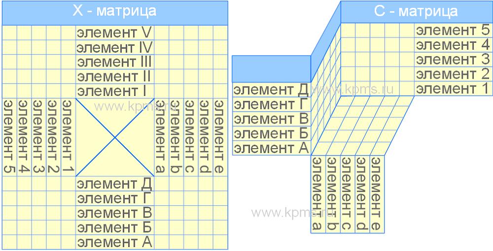 X и C матрицы