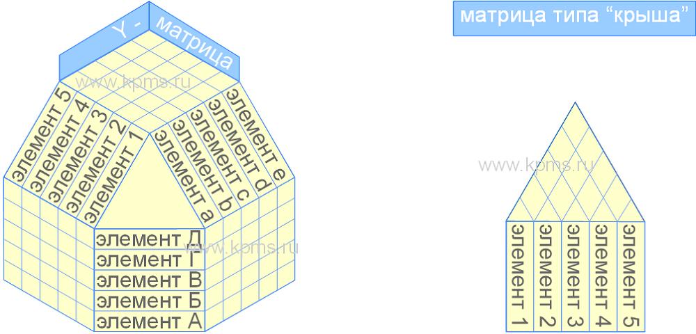 Y матрица и матрица типа крыша